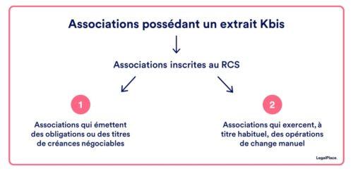 Qu'est ce qui remplace le KBIS pour une association ?
